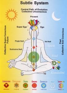 Comment énergiser les chakras : le corps énergétique